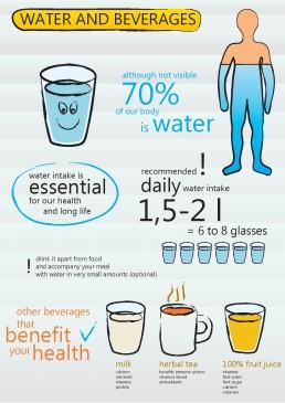 Infographics Design: Water & Beverages